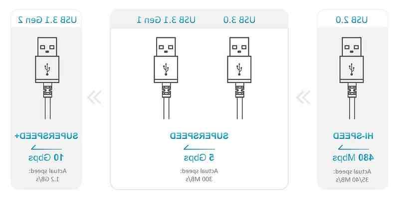 Ou brancher USB C ?