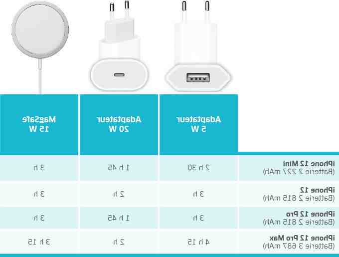 Comment choisir un chargeur iPhone ?
